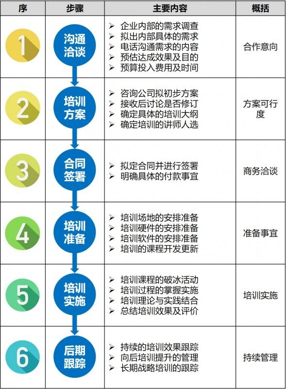 重庆,6s现场管理培训,